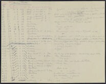 [Brahms-Keller concert lists from Sept. 28, 1877 to April 23, 1888?]
